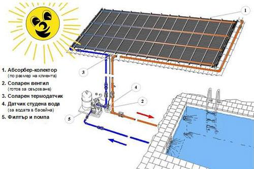 Купувам Слънчев абсорбер