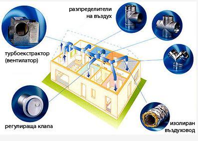 Купувам Цялостно отопление Въздушни системи