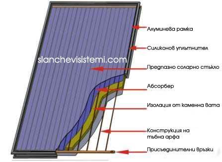 Купувам Слънчев колектор Select 1,66 м2 - за бойлер с обем от 50 до 80 литра