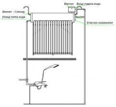 Слънчеви системи за битово потребление