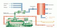 Генератор от промишлен газ