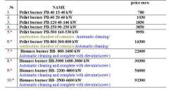 Горелки на пелети и биомаса