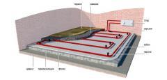 Подово отопление електрическо