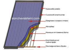 Слънчев колектор Select 1,66 м2 - за бойлер с обем