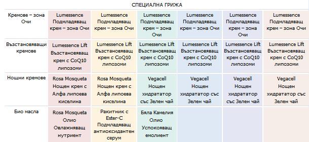vzstanovyavashh_krem_za_licze_s_coq10_lumessence_lift_s_lipozomi