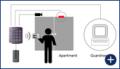 Системи за контрол на достъпа