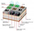 Модул за бетон и трева MODI CE 080