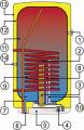 Комбиниран вертикален бойлер Drazice DZD OKC