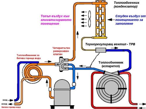 Поръчка Производство на термопомпи