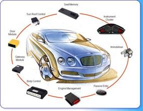 Поръчка Диагностика на системи за автомобили
