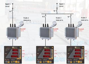 Поръчка Разработка и инсталация на SCADA системи за енергиен мониторинг
