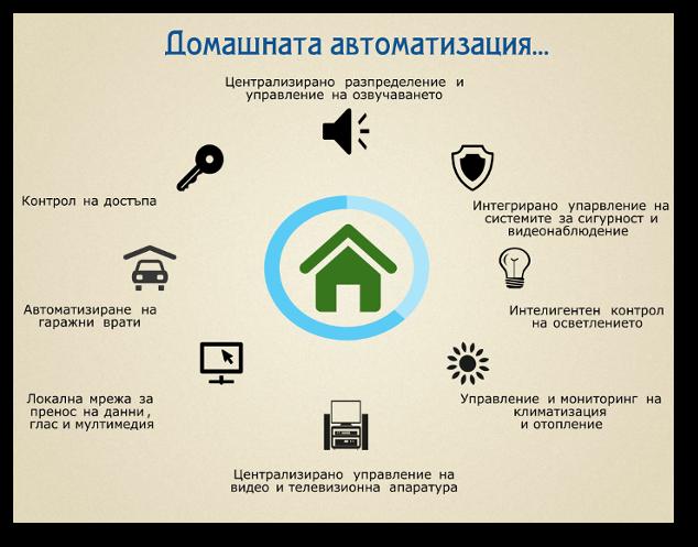 Поръчка Проектиране на системи за домашна автоматизация и контрол