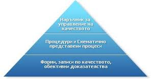 Поръчка Системи за управление на качеството