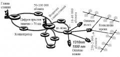 Проектиране на телекомуникационни системи