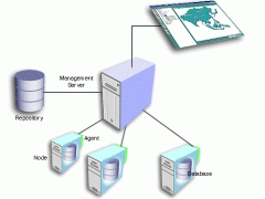 Услуги, свързани със сървъри и системи за