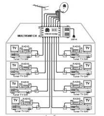 Инсталиране на сателитна ТВ станция