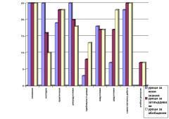 Анализ на изследователски данни в областта на