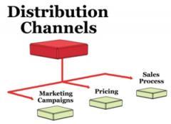 Мениджмънт по канали на дистрибуция