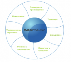 Въвеждане на информационна система за производство