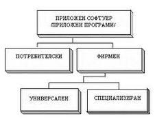 Разработка на индивидуален софтуер
