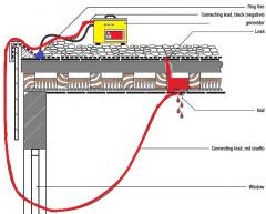 Ремонт на покриви- диагностика